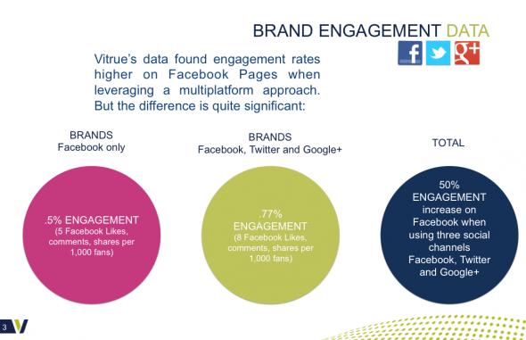 multichannel-facebook-google-twitter