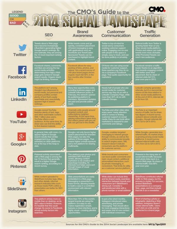 CMO Guide to Social Media Platforms