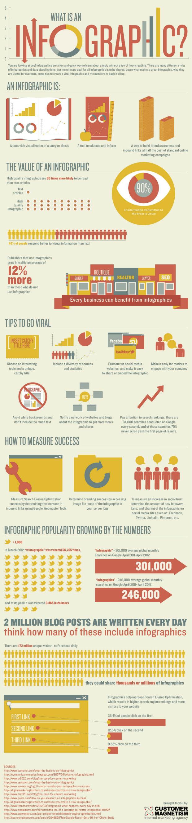 Eine_Infografik_ueber_die_Erstellung_von_Infografiken