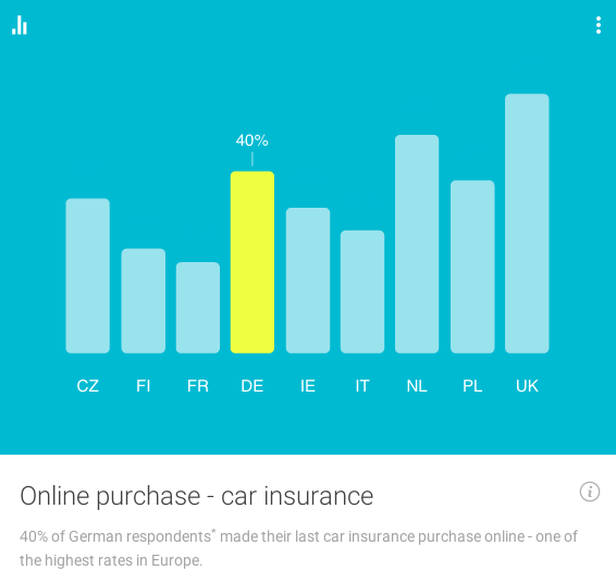 Google Consumer Insights