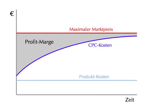 CPC_MargenDiagram