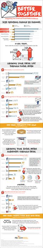 E-Mail und Social Media Marketing: Infografik